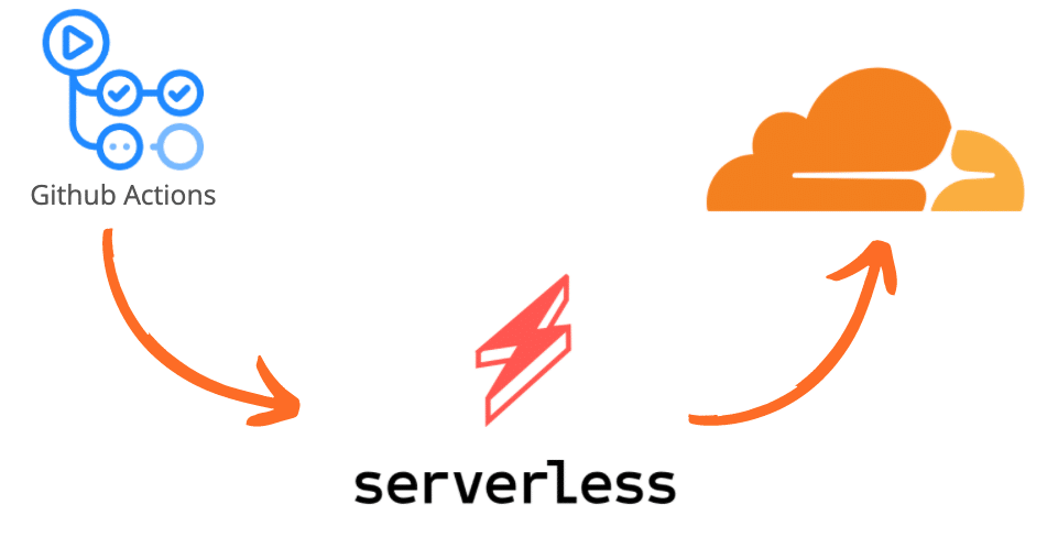 Github Actions pipeline with Serverless